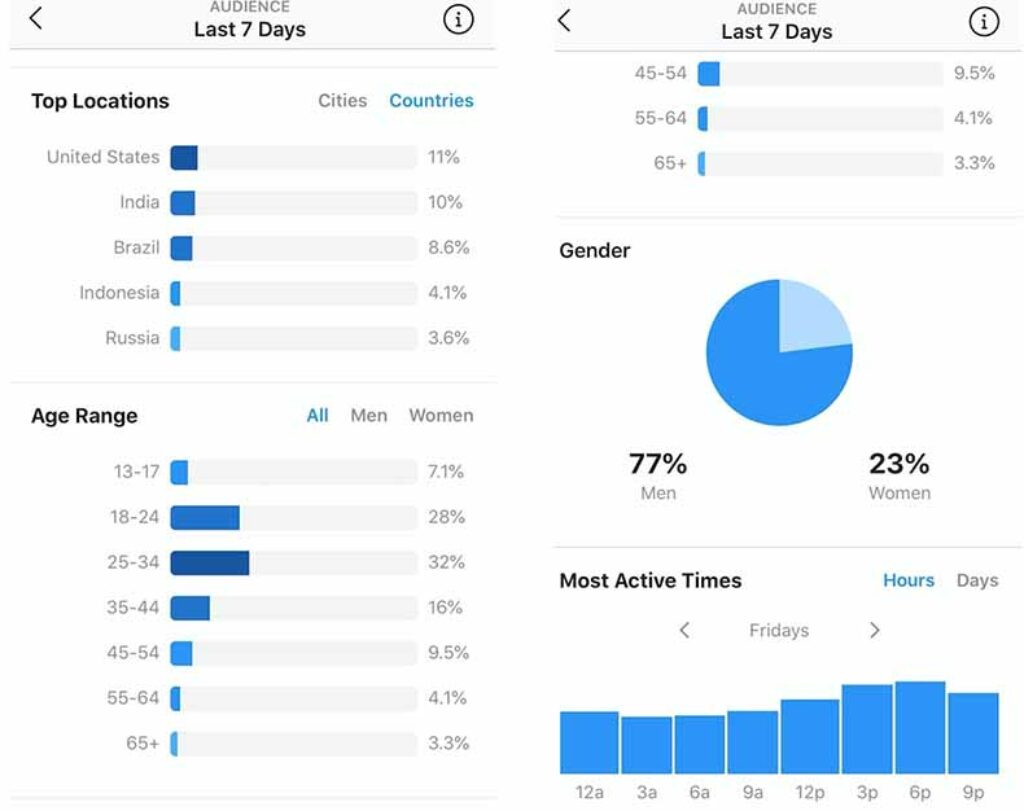 select right time to increase instagram followers